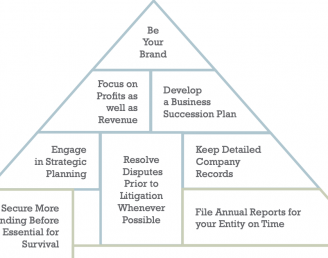 The Building Blocks For a Successful Business